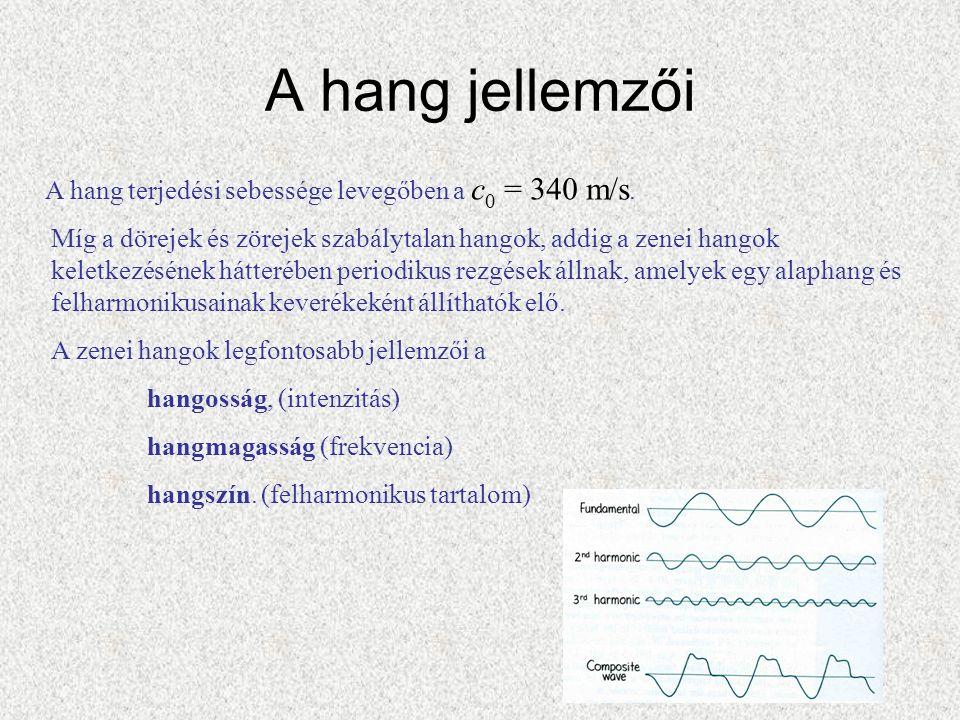 A hang jellemzői A hang terjedési sebessége levegőben a c0 = 340 m/s.