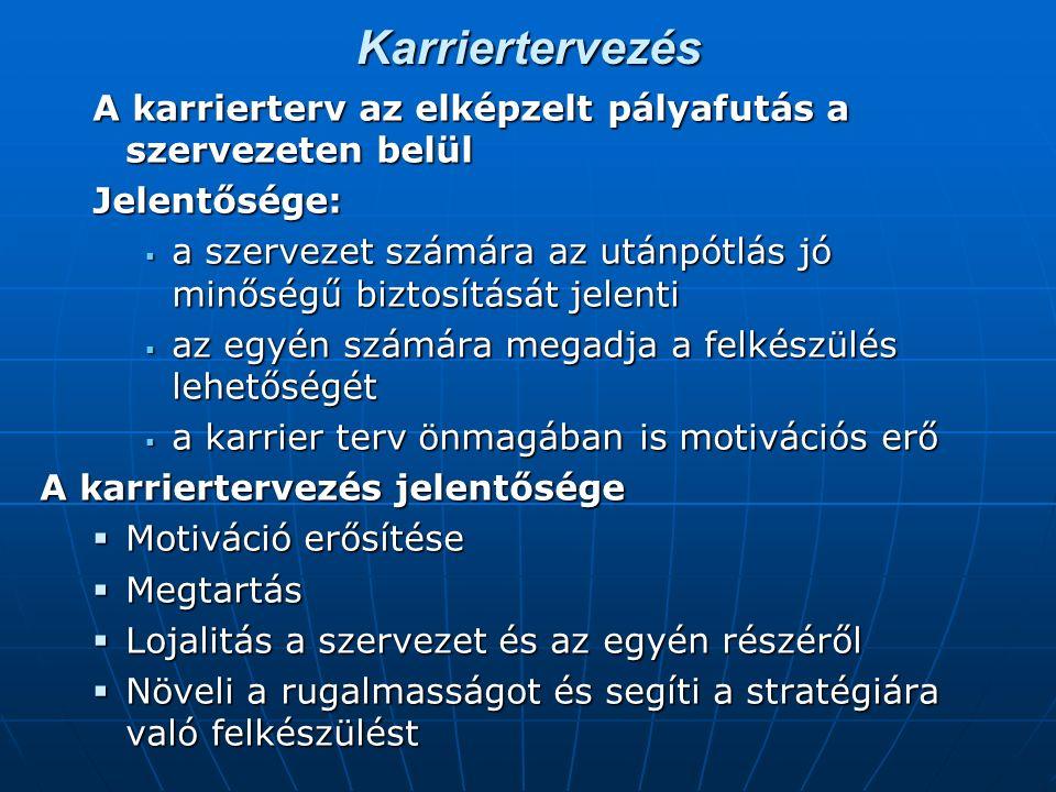 Karriertervezés A karrierterv az elképzelt pályafutás a szervezeten belül. Jelentősége: