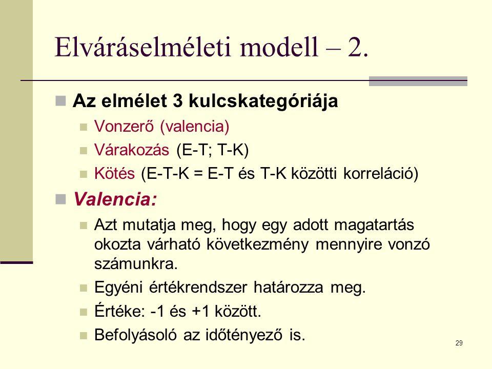 Elváráselméleti modell – 2.