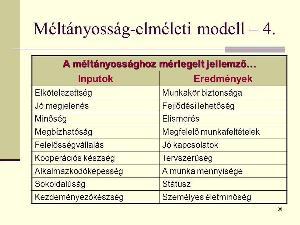 Méltányosság-elméleti modell – 4.