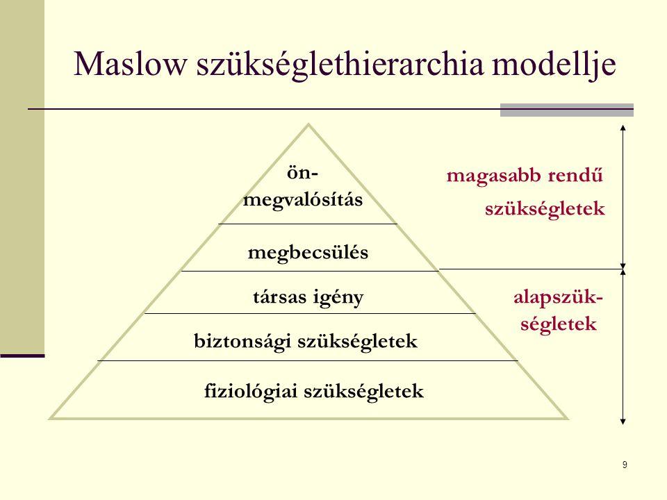 Maslow szükséglethierarchia modellje