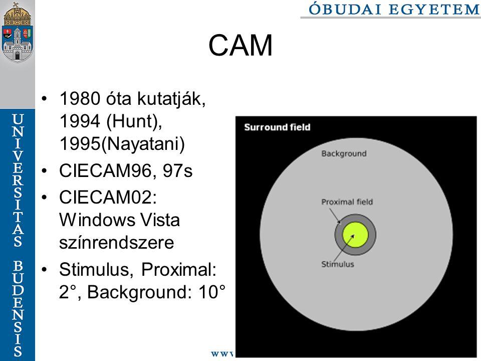 CAM 1980 óta kutatják, 1994 (Hunt), 1995(Nayatani) CIECAM96, 97s