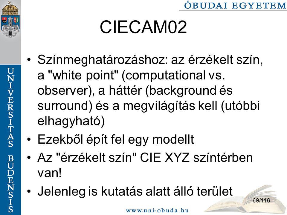 CIECAM02