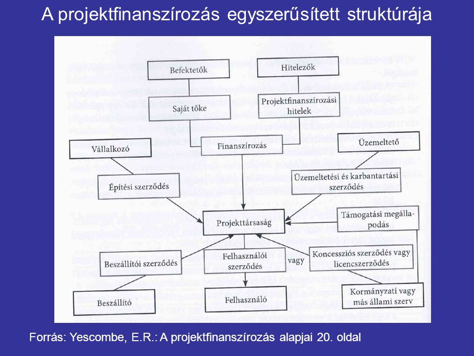 A projektfinanszírozás egyszerűsített struktúrája