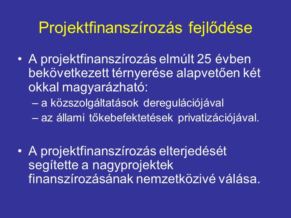 Projektfinanszírozás fejlődése