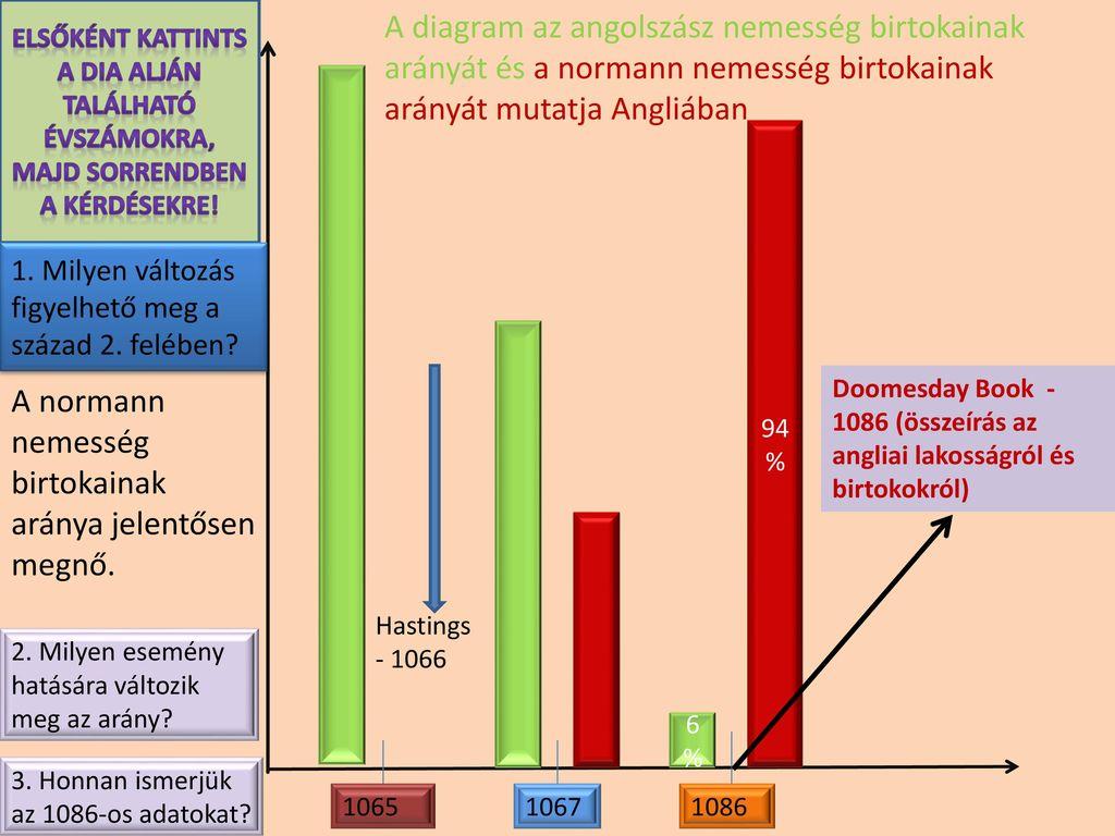 A normann nemesség birtokainak aránya jelentősen megnő.