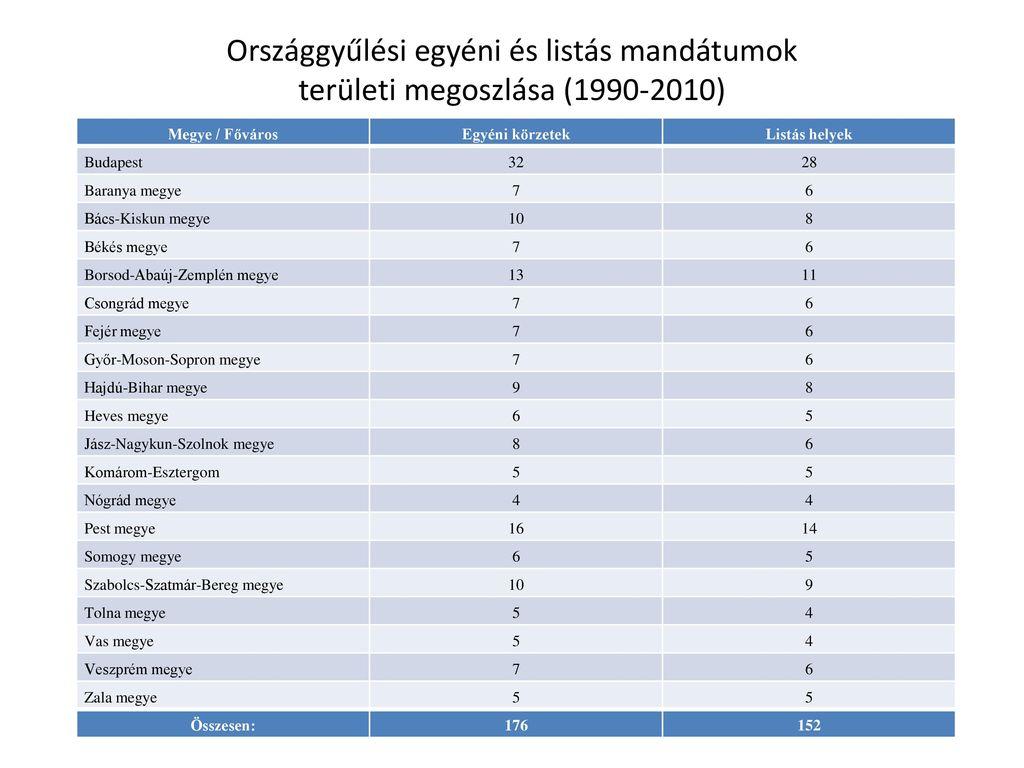 Országgyűlési egyéni és listás mandátumok területi megoszlása (1990-2010)
