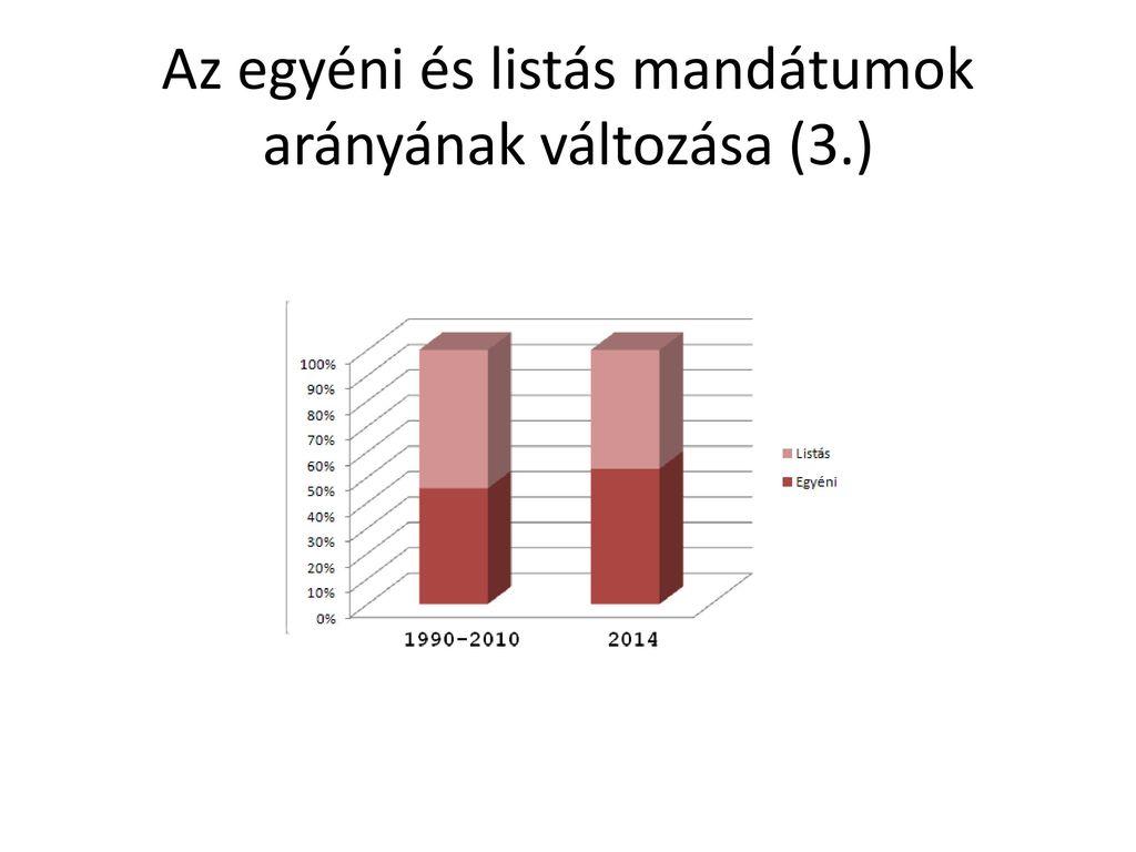 Az egyéni és listás mandátumok arányának változása (3.)