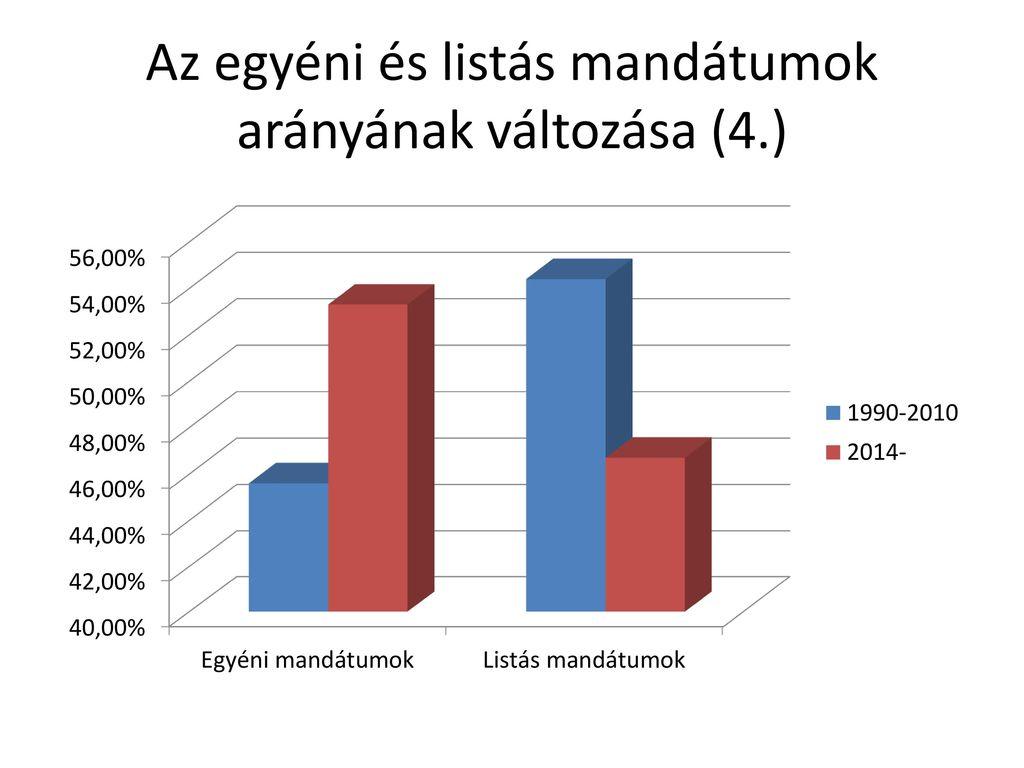 Az egyéni és listás mandátumok arányának változása (4.)