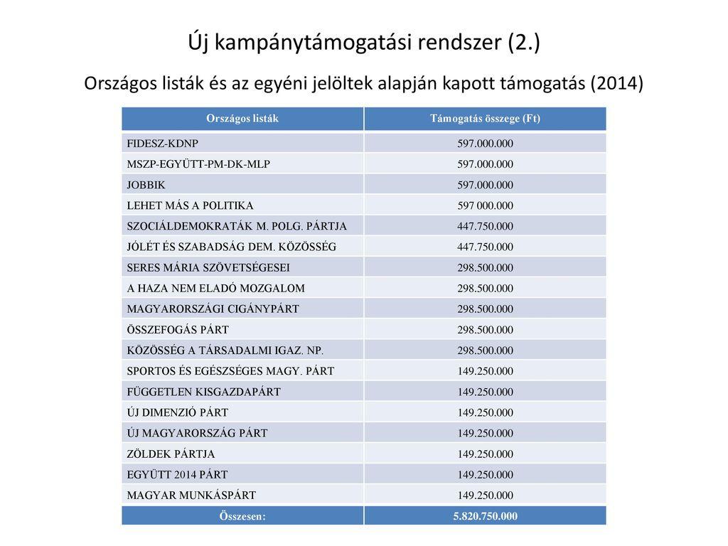Új kampánytámogatási rendszer (2.)