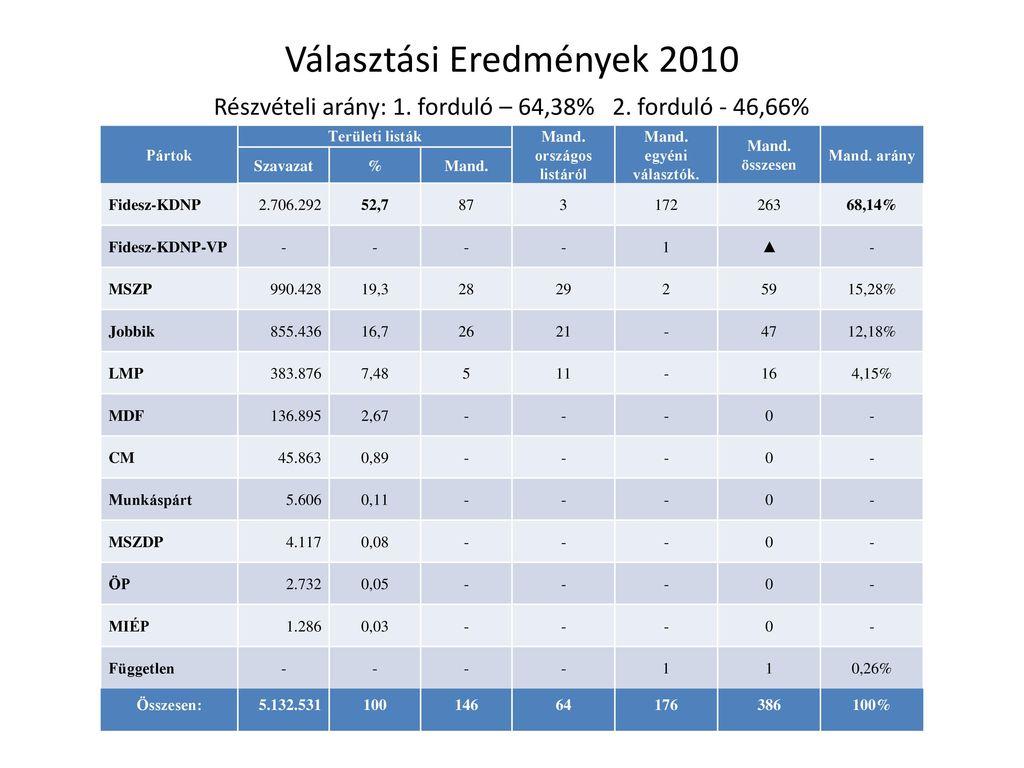 Választási Eredmények 2010