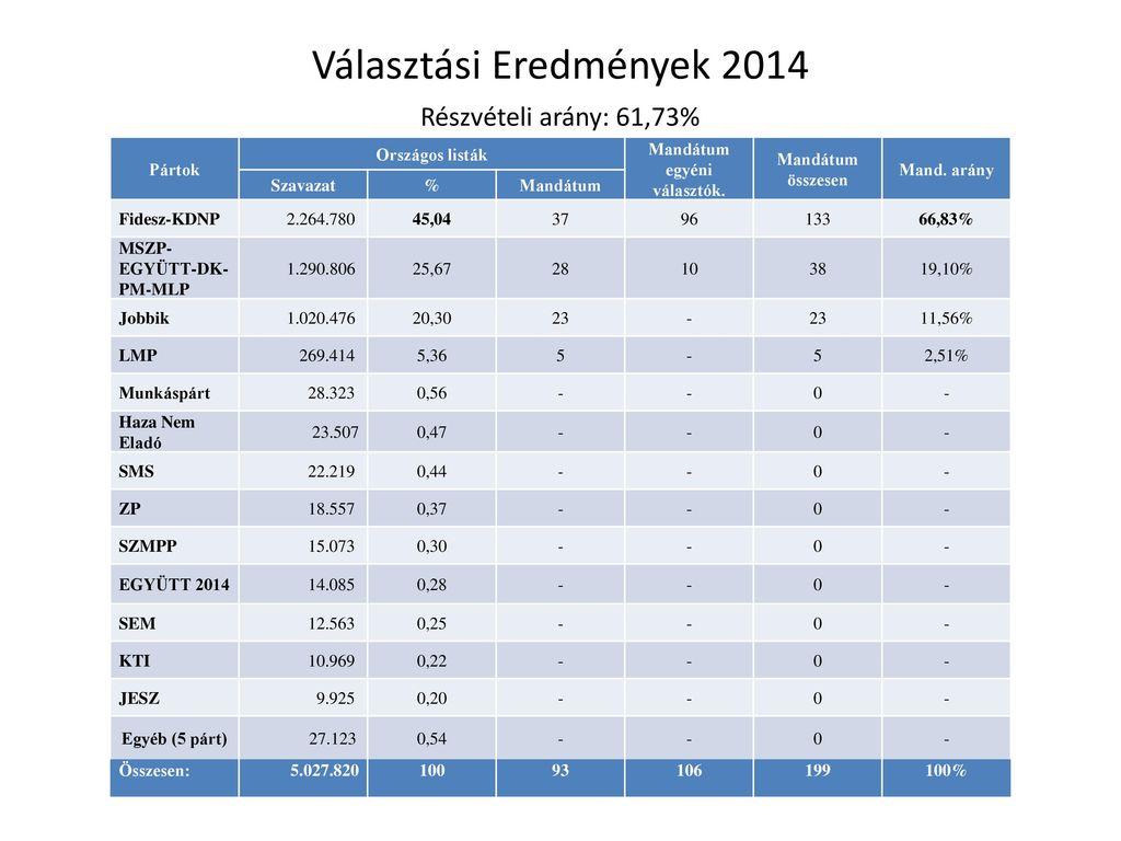 Választási Eredmények 2014