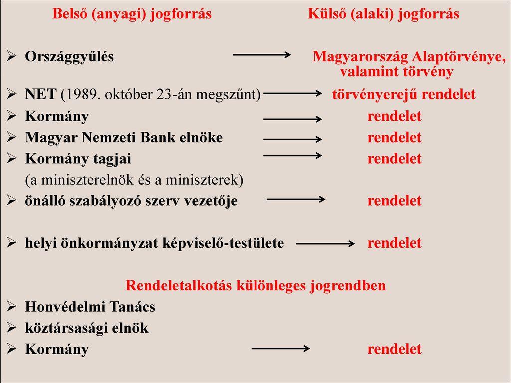 Belső (anyagi) jogforrás Külső (alaki) jogforrás