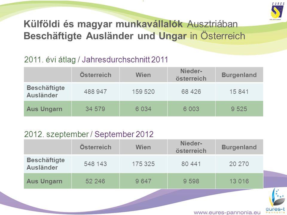 Külföldi és magyar munkavállalók Ausztriában Beschäftigte Ausländer und Ungar in Österreich