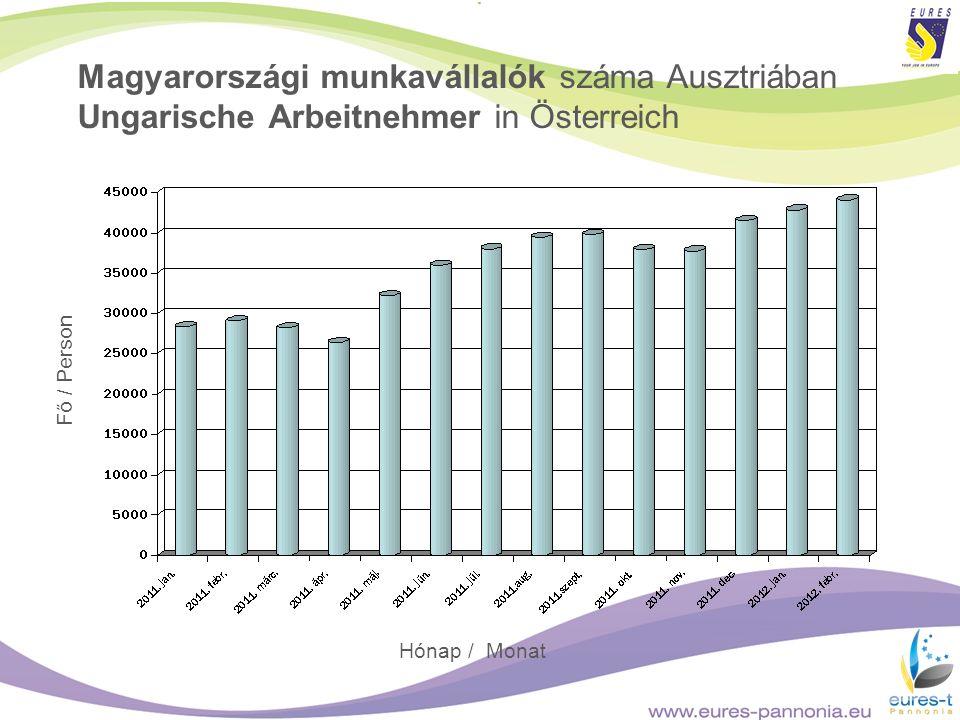 Magyarországi munkavállalók száma Ausztriában Ungarische Arbeitnehmer in Österreich