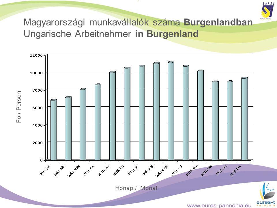 Magyarországi munkavállalók száma Burgenlandban Ungarische Arbeitnehmer in Burgenland