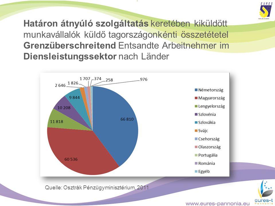 Határon átnyúló szolgáltatás keretében kiküldött munkavállalók küldő tagországonkénti összetétetel Grenzüberschreitend Entsandte Arbeitnehmer im Diensleistungssektor nach Länder