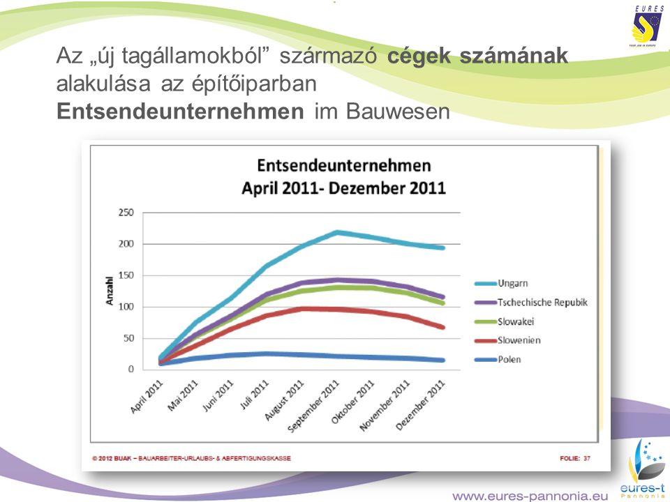 """Az """"új tagállamokból származó cégek számának alakulása az építőiparban Entsendeunternehmen im Bauwesen"""