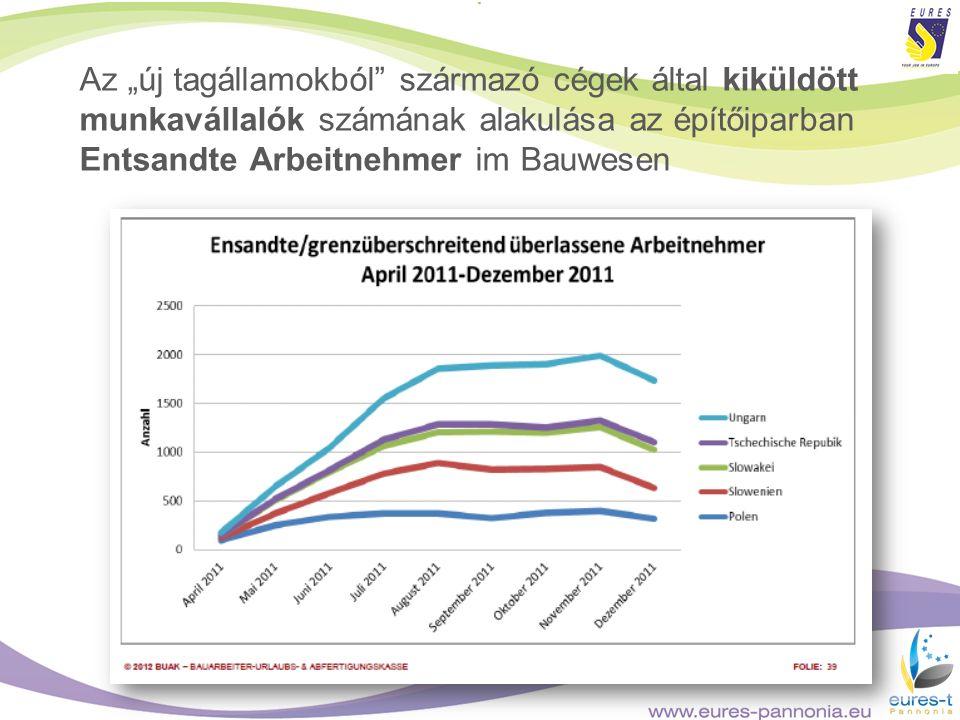 """Az """"új tagállamokból származó cégek által kiküldött munkavállalók számának alakulása az építőiparban Entsandte Arbeitnehmer im Bauwesen"""