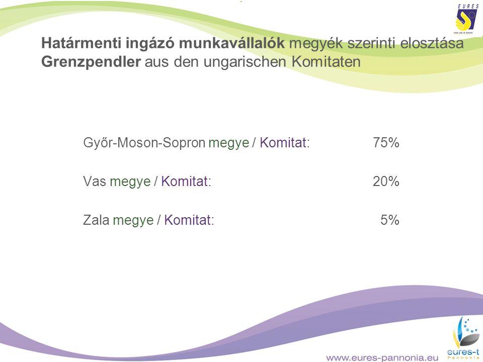 Határmenti ingázó munkavállalók megyék szerinti elosztása Grenzpendler aus den ungarischen Komitaten