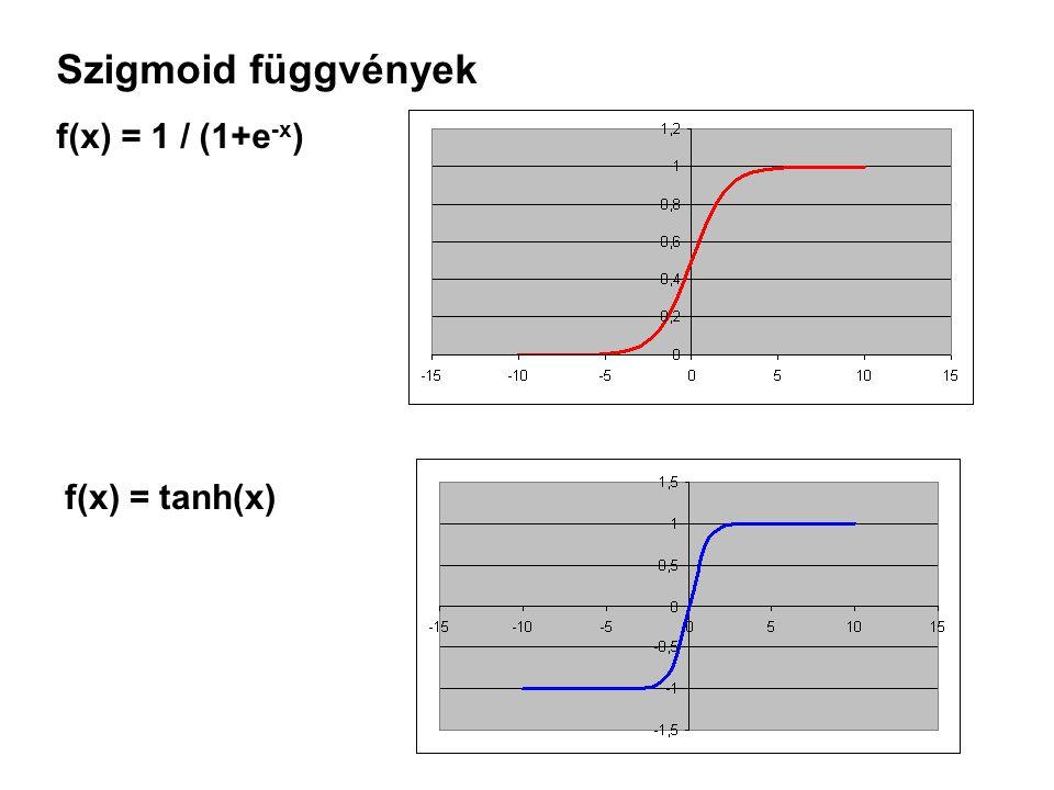 Szigmoid függvények f(x) = 1 / (1+e-x) f(x) = tanh(x)