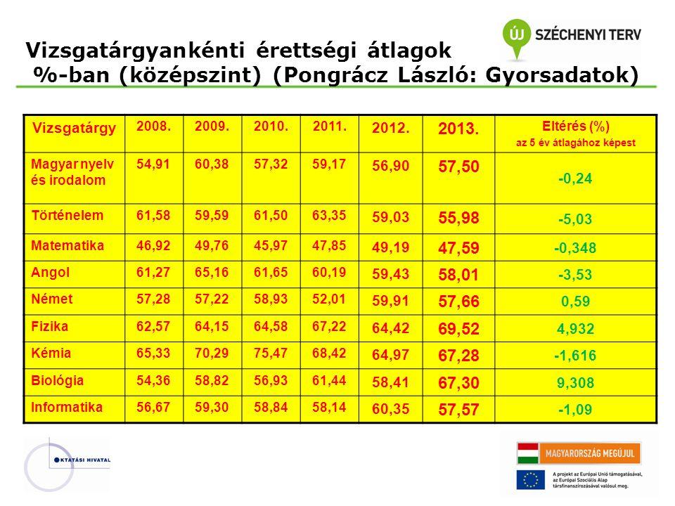 Vizsgatárgyankénti érettségi átlagok %-ban (középszint) (Pongrácz László: Gyorsadatok)