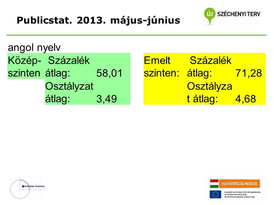 Publicstat. 2013. május-június