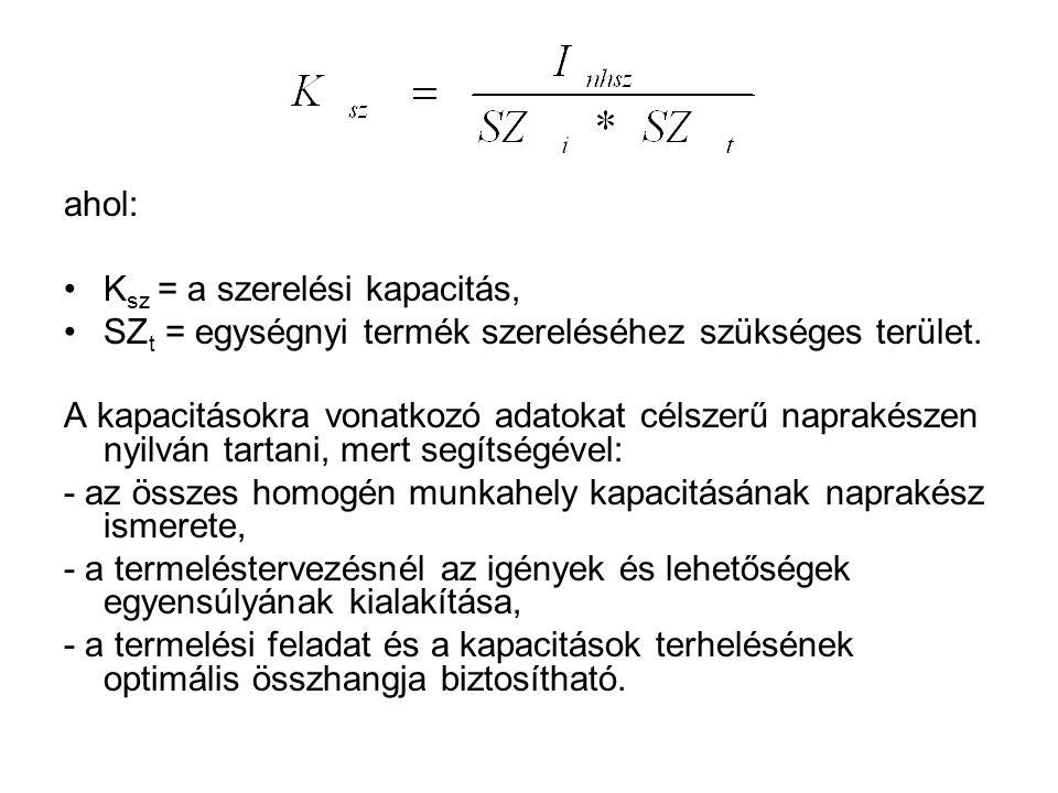 ahol: Ksz = a szerelési kapacitás, SZt = egységnyi termék szereléséhez szükséges terület.