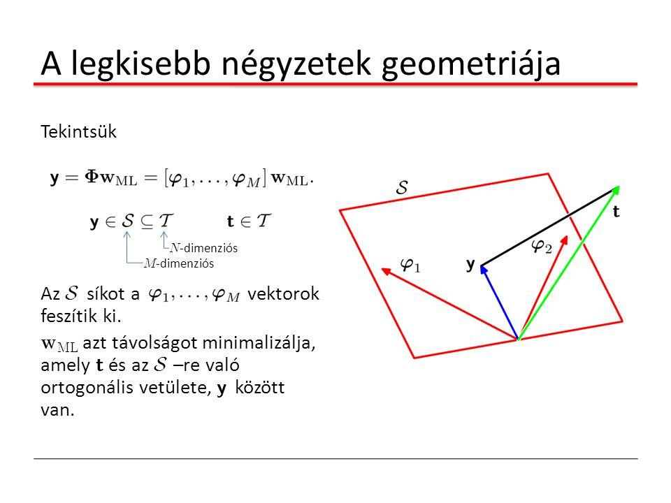 A legkisebb négyzetek geometriája