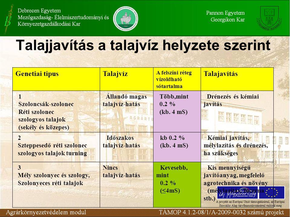 Talajjavítás a talajvíz helyzete szerint