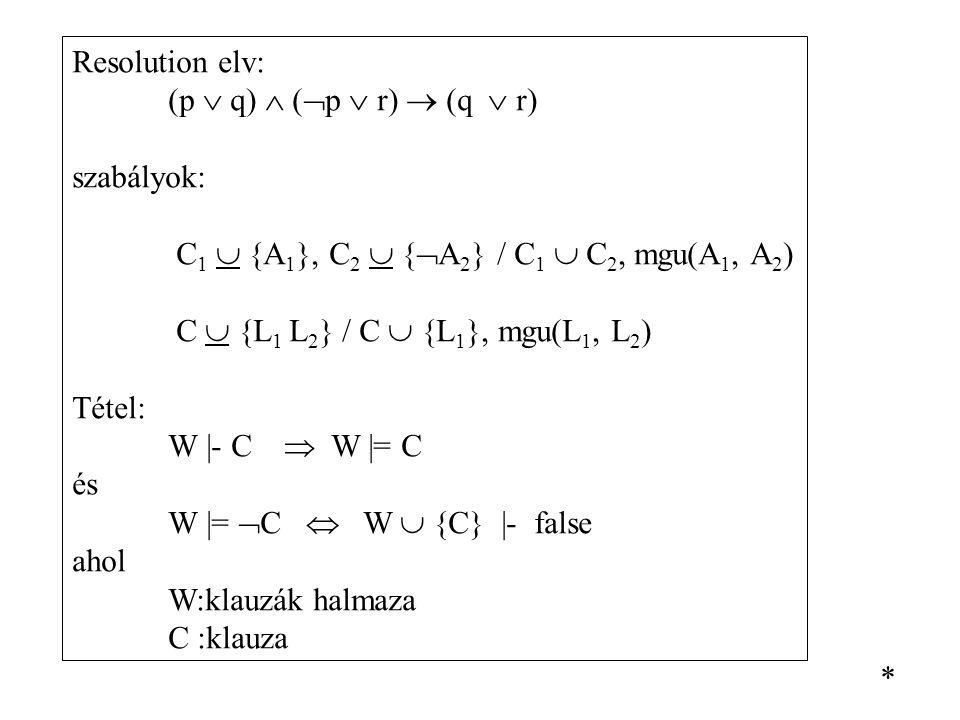 Resolution elv: (p  q)  (p  r)  (q  r) szabályok: C1  {A1}, C2  {A2} / C1  C2, mgu(A1, A2)