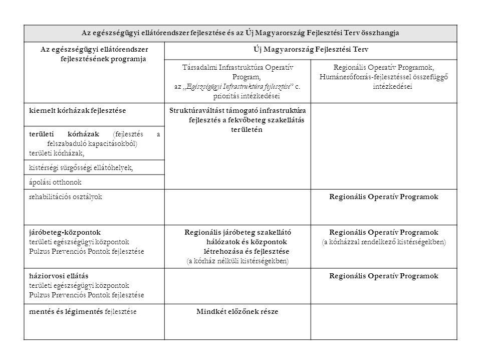 Az egészségügyi ellátórendszer fejlesztésének programja