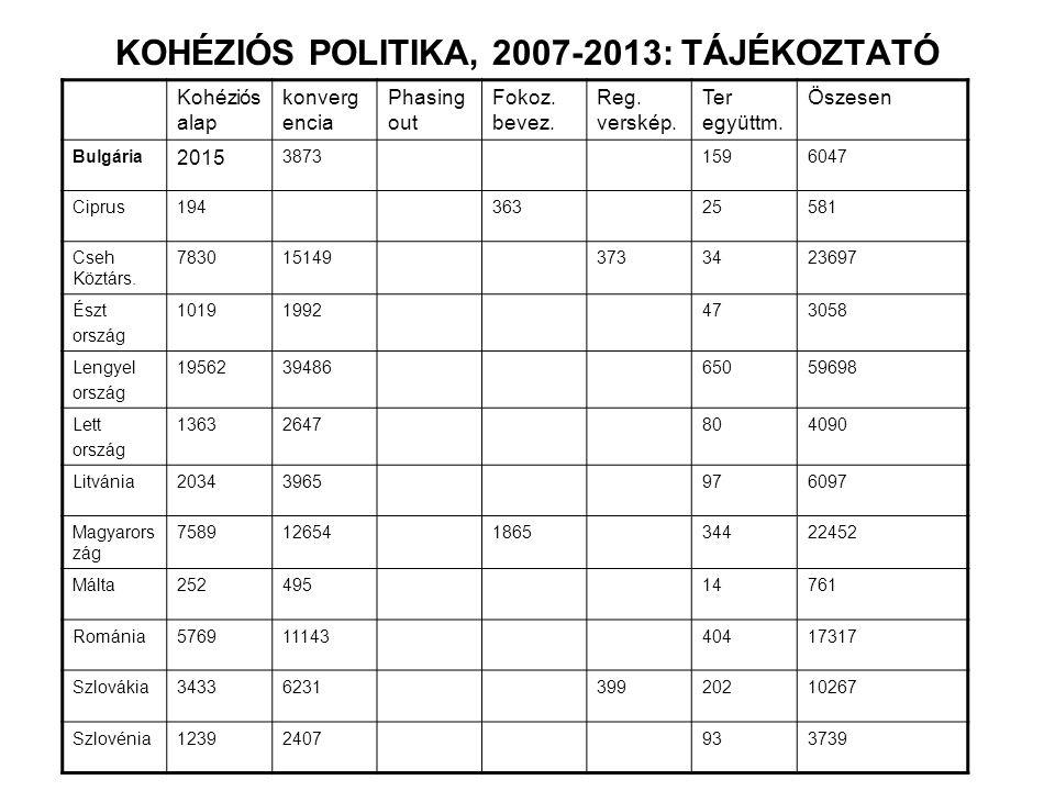 KOHÉZIÓS POLITIKA, 2007-2013: TÁJÉKOZTATÓ