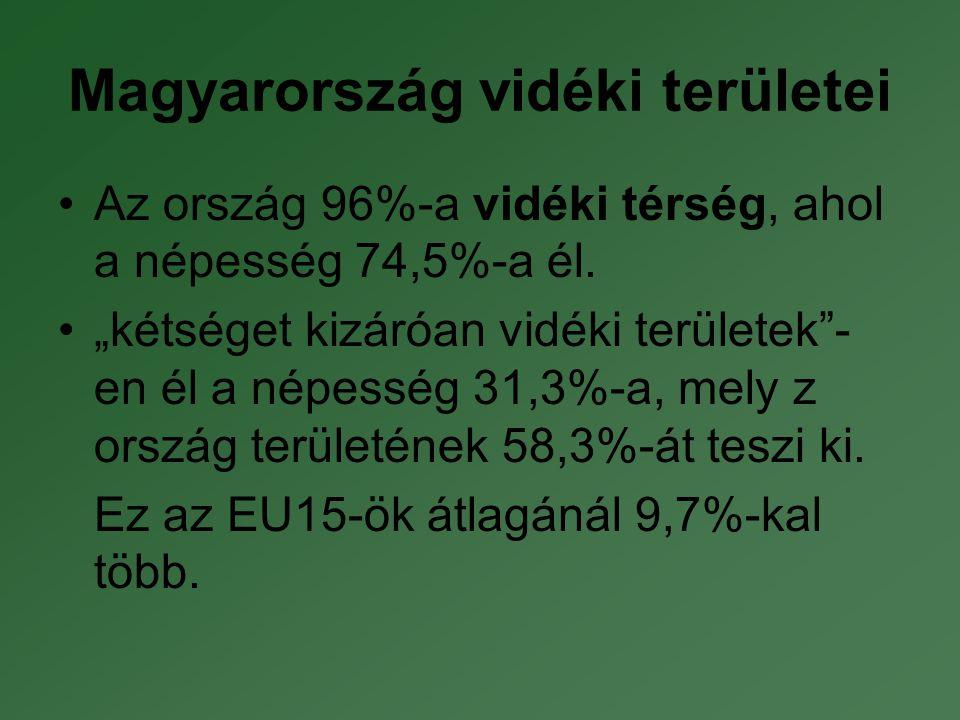 Magyarország vidéki területei