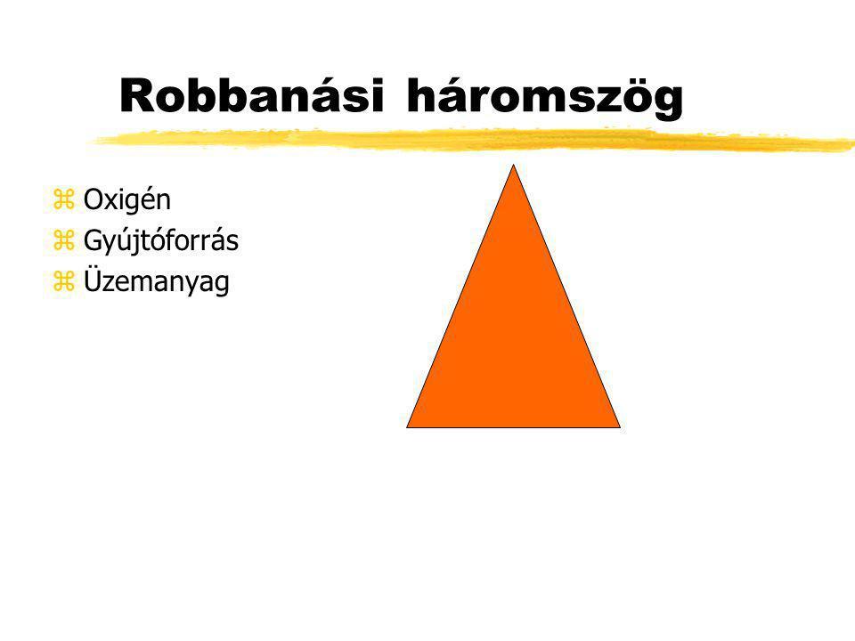 Robbanási háromszög Oxigén Gyújtóforrás Üzemanyag