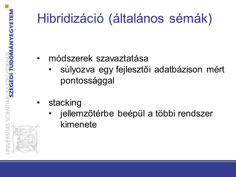 Hibridizáció (általános sémák)