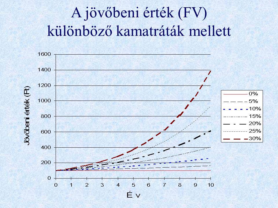 A jövőbeni érték (FV) különböző kamatráták mellett