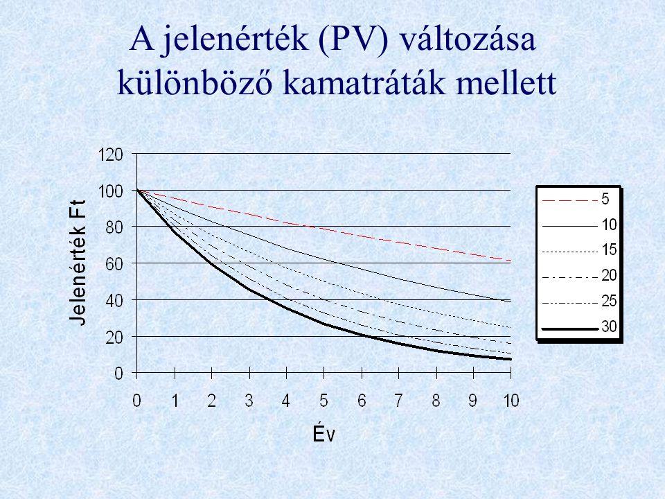 A jelenérték (PV) változása különböző kamatráták mellett
