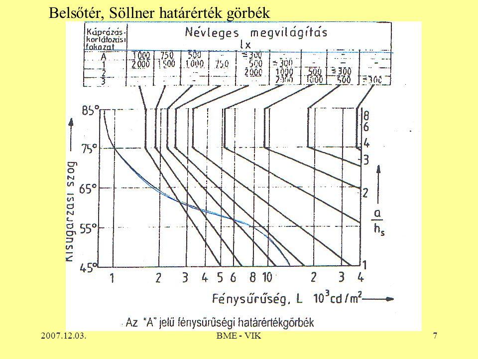 Belsőtér, Söllner határérték görbék