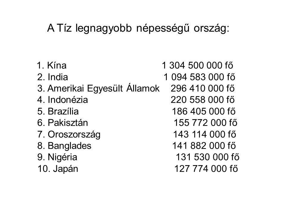 A Tíz legnagyobb népességű ország: