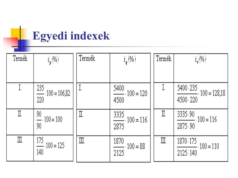 Egyedi indexek
