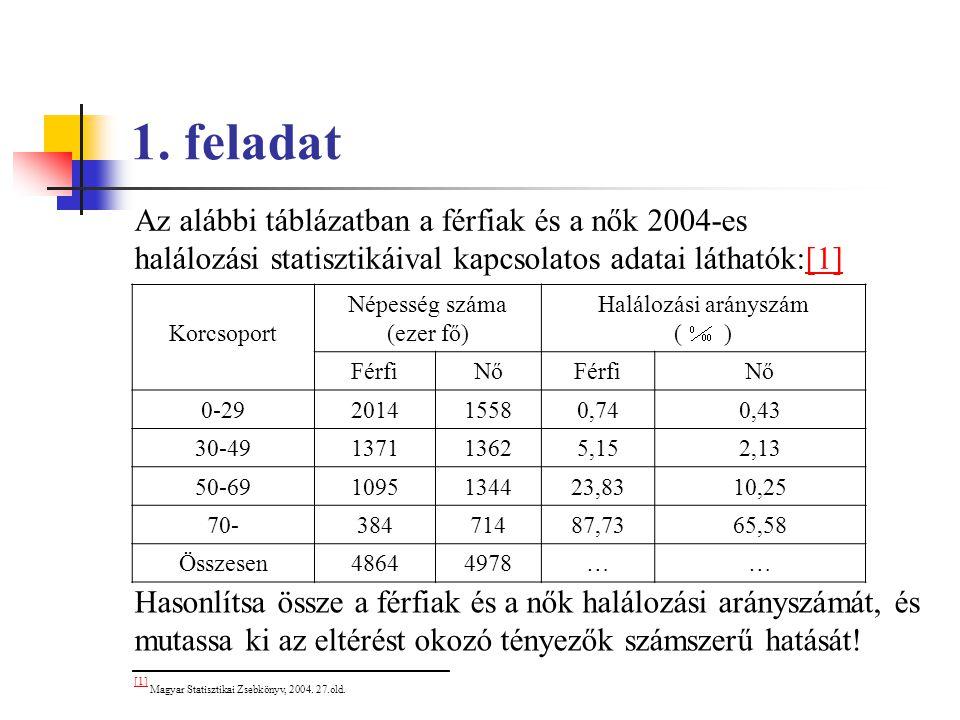 1. feladat Az alábbi táblázatban a férfiak és a nők 2004-es