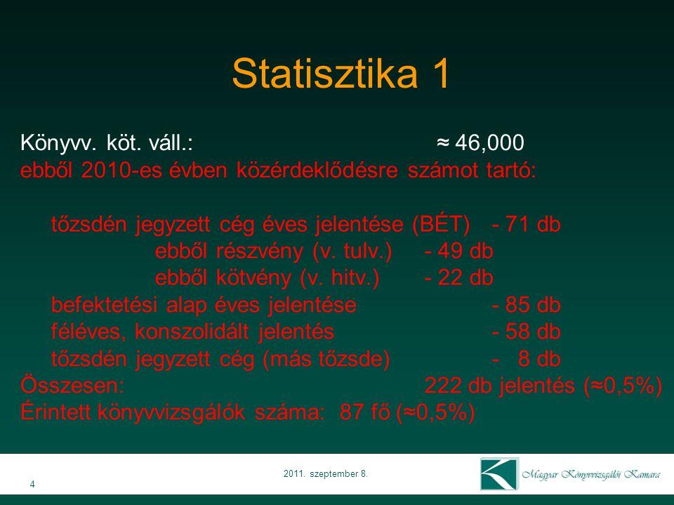 Statisztika 1 Könyvv. köt. váll.: ≈ 46,000