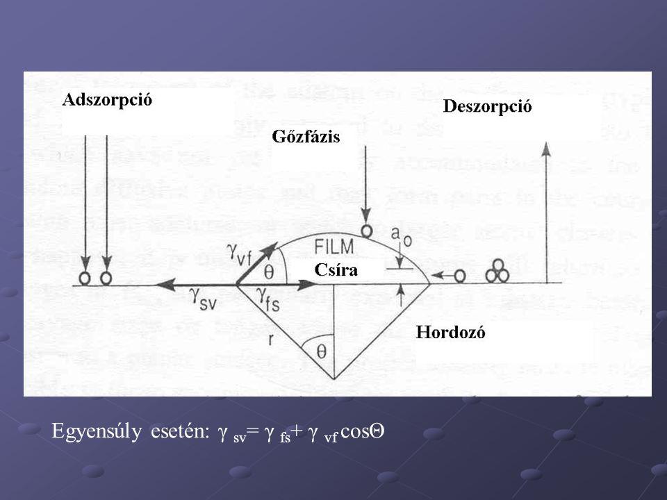 Egyensúly esetén: γ sv= γ fs+ γ vf cosΘ