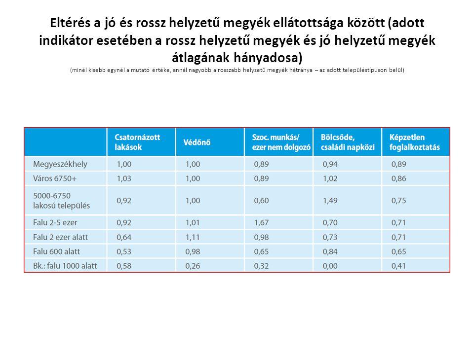 Eltérés a jó és rossz helyzetű megyék ellátottsága között (adott indikátor esetében a rossz helyzetű megyék és jó helyzetű megyék átlagának hányadosa) (minél kisebb egynél a mutató értéke, annál nagyobb a rosszabb helyzetű megyék hátránya – az adott településtípuson belül)