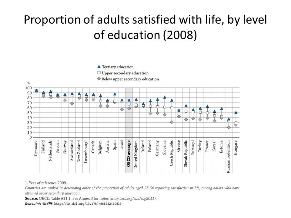 Proportion of adults satisfied with life, by level of education (2008)