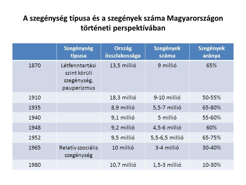 A szegénység típusa és a szegények száma Magyarországon történeti perspektívában