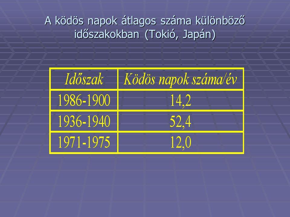 A ködös napok átlagos száma különböző időszakokban (Tokió, Japán)