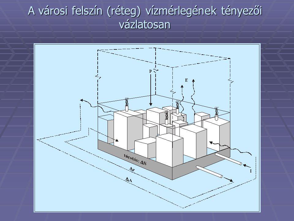 A városi felszín (réteg) vízmérlegének tényezői vázlatosan