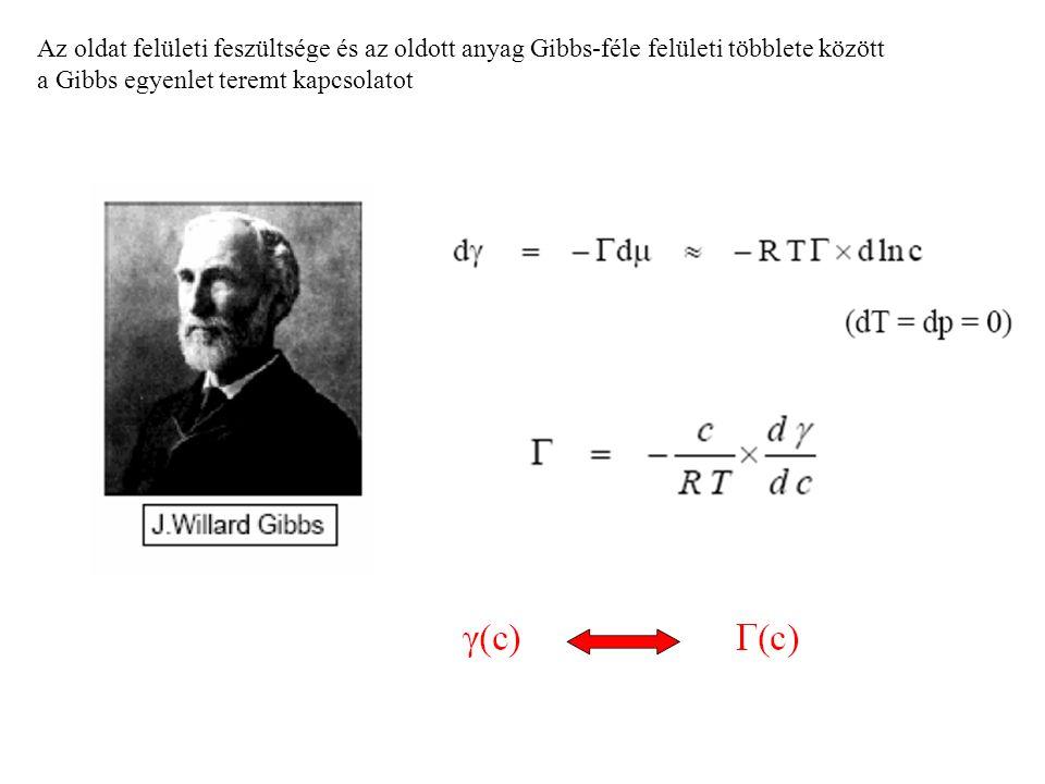 Az oldat felületi feszültsége és az oldott anyag Gibbs-féle felületi többlete között